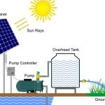 Benefits of Solar Panel Water Pumps